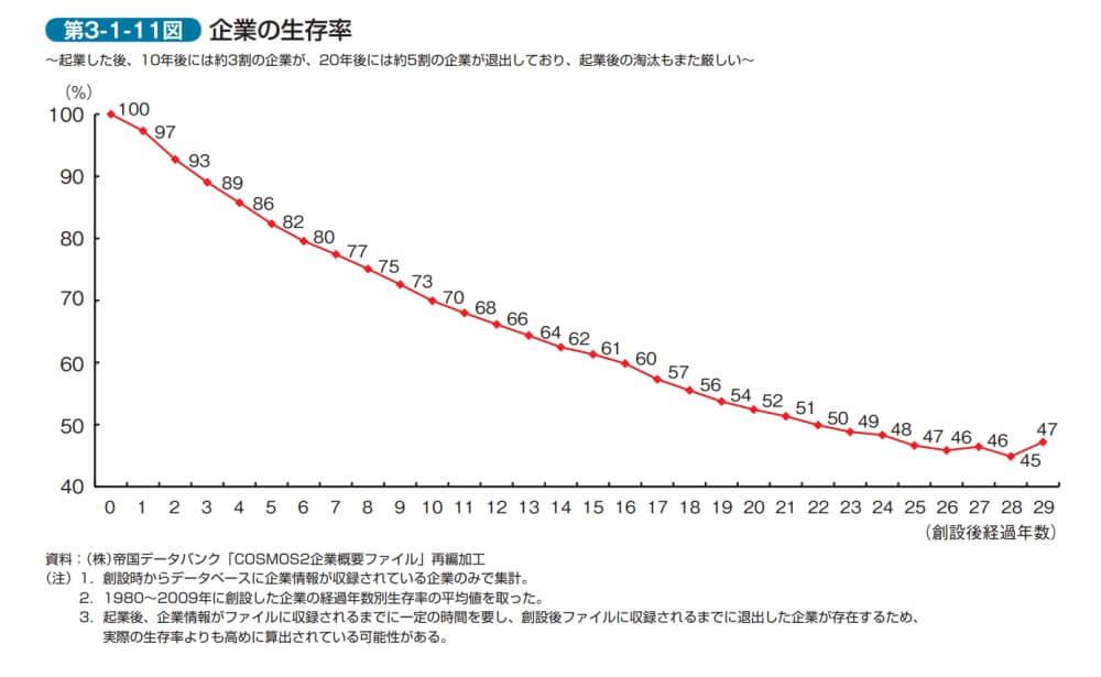 企業の生存率のグラフ