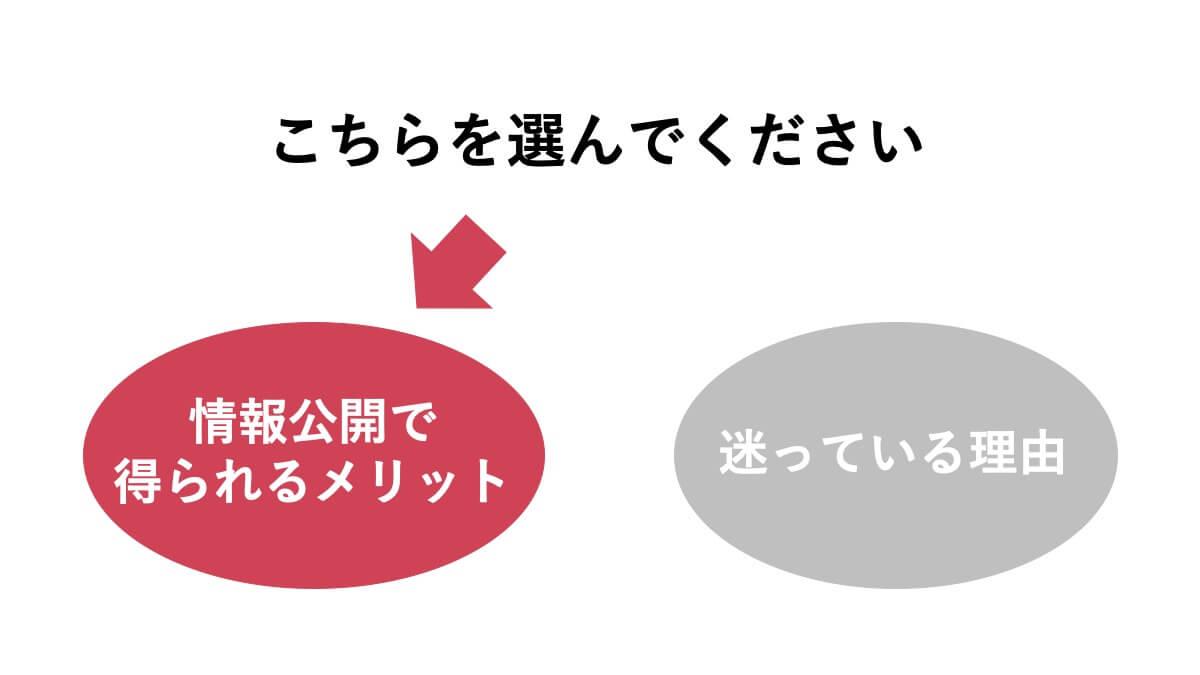 メリットを選ぶ図