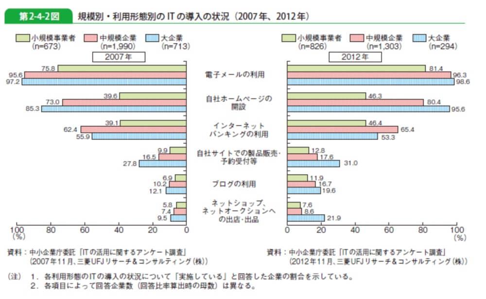 中小企業白書2013年版全文 第2-4-2図